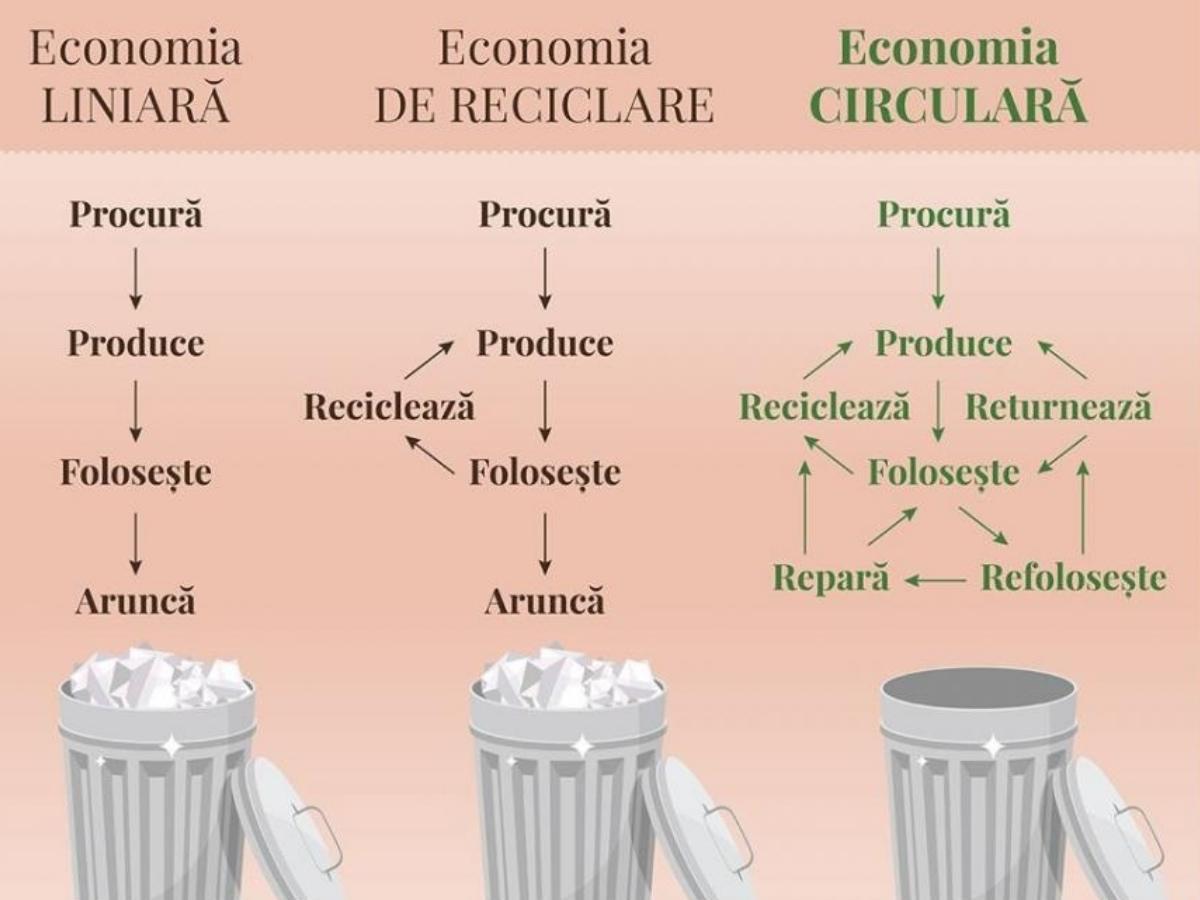 Importanța economiei circulare